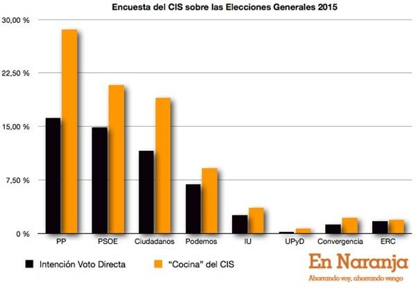Encuesta_CIS