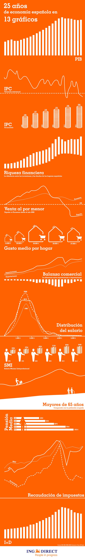 25 años de economía española en 13 gráficos