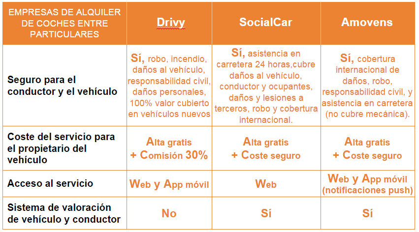 Comparativa Alquiler de coches entre particulares