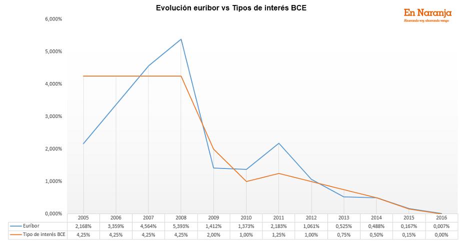 euríbor_bce