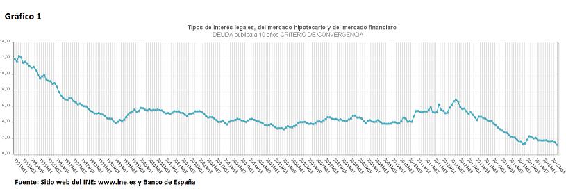 Intereses de la deuda pública española a 10 años