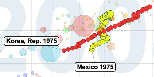 Crecimiento comparado del PIB 1975-2004 entre México y Corea del Sur