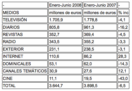 Inversion publicitaria primer semestre 2008