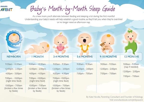 Cu nto debe dormir un beb gu a mes a mes mi mundo philips - Cuanto debe comer un bebe de 7 meses ...