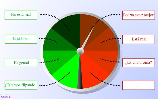 Encuestas para medir la satisfacción del cliente