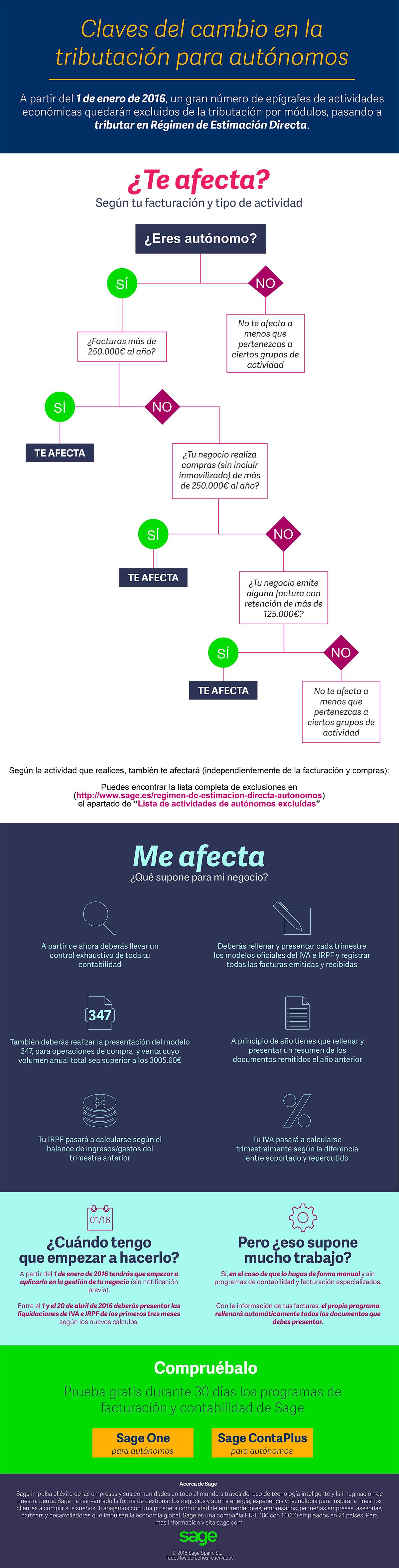 Infografía - Modulos