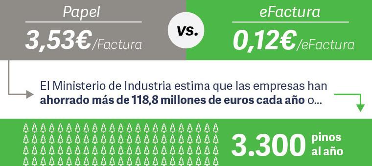 Infografia - Factura Electronica