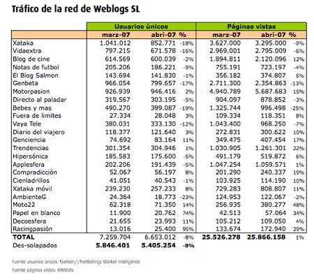 Datos detallados tráfico Weblogs SL - abril 2007