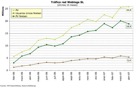 Datos tráfico Weblogs SL - abril 2007