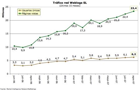 Tráfico Weblogs SL - julio y agosto 2007