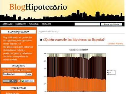 Blog Hipotecario