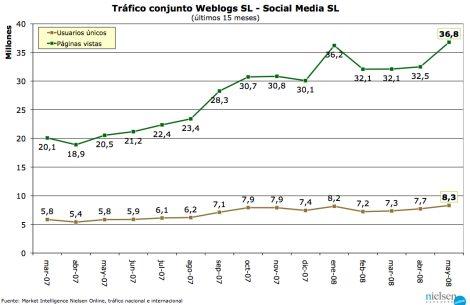 Tráfico Weblogs SL - mayo 2008