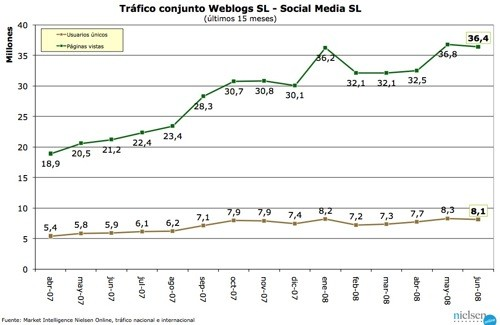 Trafico Weblogs SL - junio 2008 - grafico