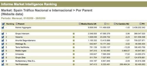 Ranking Nielsen - febrero 2009