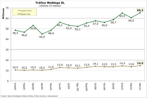 Tráfico Marzo 2010 WeblogsSL