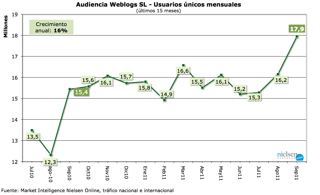 GráficoUUS20111.png
