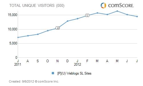 Chart de Julio