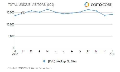Tráfico WeblogsSL Enero 2013