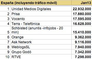 Usuarios únicos con tráfico móvil enero 2013