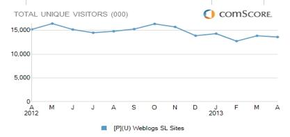 trend weblogsl