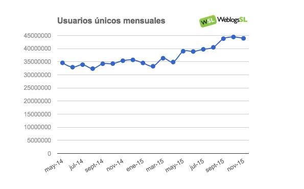 Evolución del Tráfico en la red Weblogs SL en Noviembre de 2015