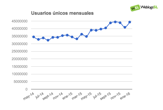 Evolución del Tráfico en la red de Weblogs SL en Enero