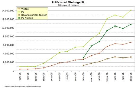 gráfico usuarios únicos Weblogs SL - agosto 2006