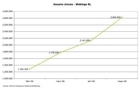usuarios únicos mayo 2006