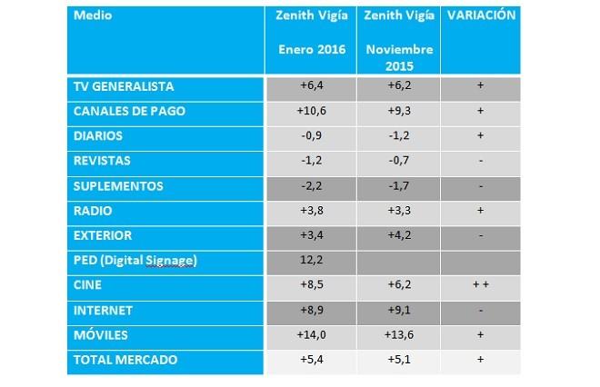 tabla1 Zenith Vigía