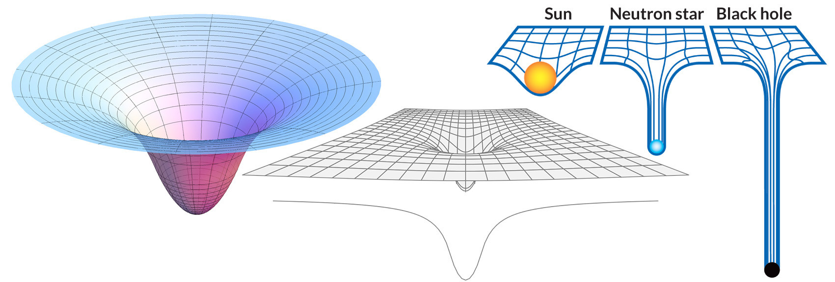 deformacion del espacio-tiempo