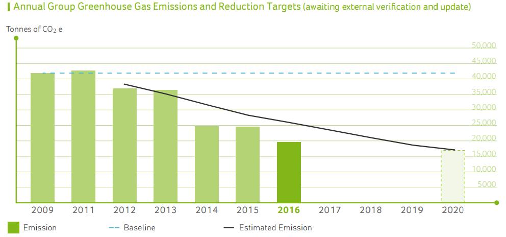 Reducción de la emisión de gases invernadero de Acer
