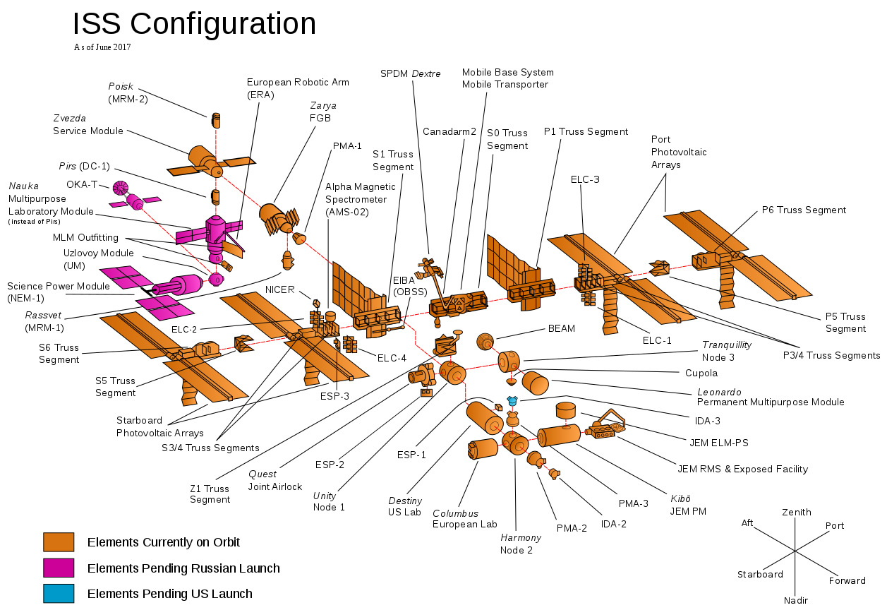 ISS configuracion