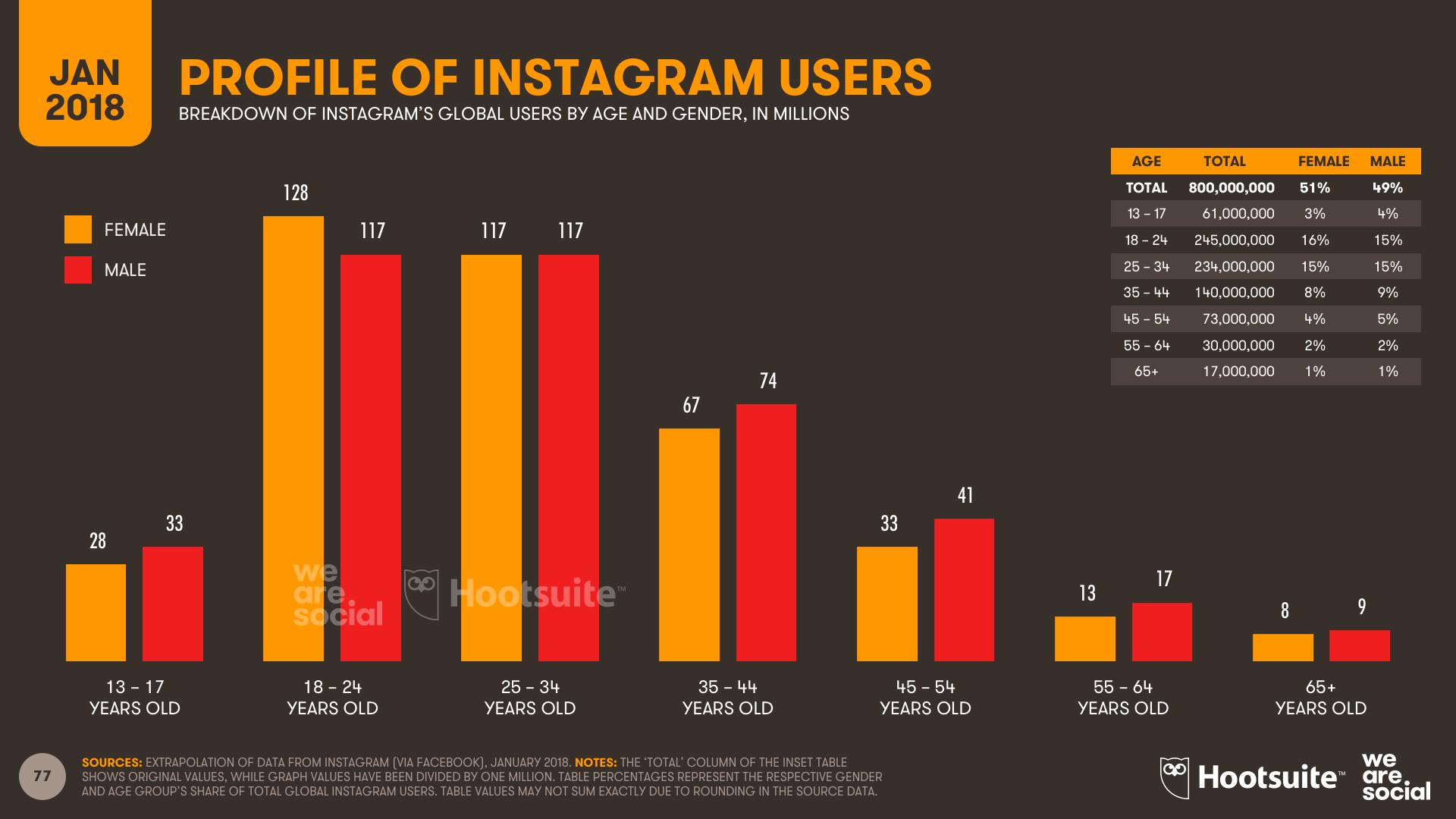 Perfil-de-usuarios-de-Instagram-en-el-mundo