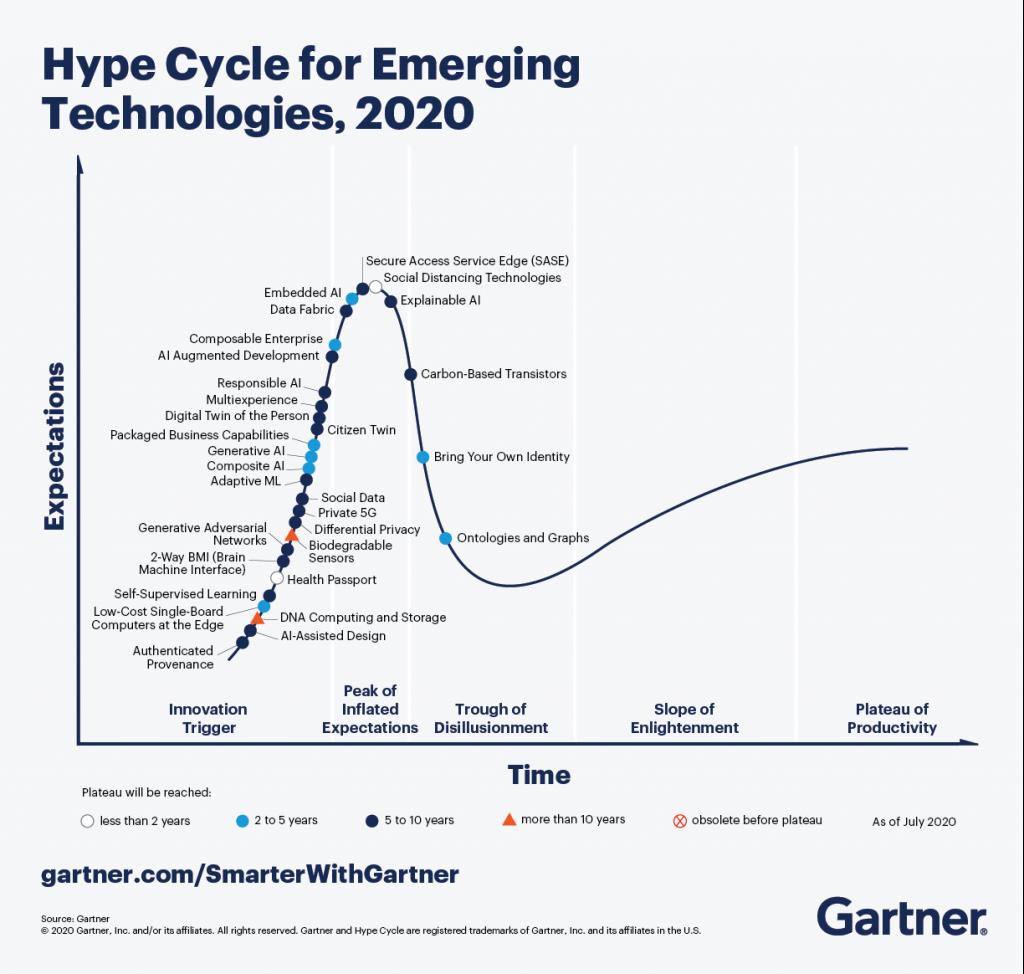 gráfico con algunas tendencias tecnológicas postcovid y sus expectativas