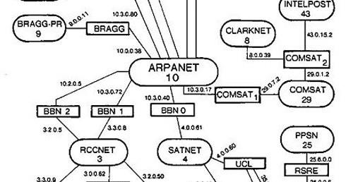Esquema ARPAnet