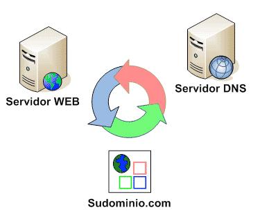 Servidor DNS