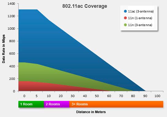 802.11ac cobertura