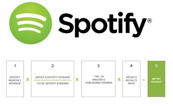 Spotify ingresos