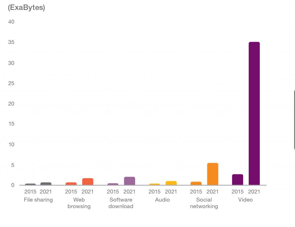 Ericsson Mobility Report June 2016