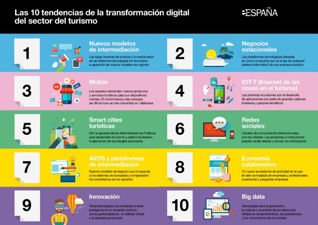 eE-Turismo_10tendencias_Infografia