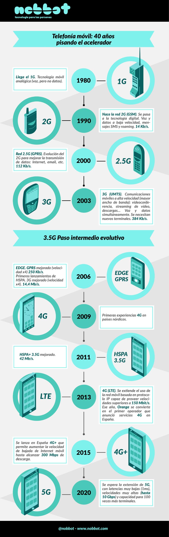 infografia_evolución_3G