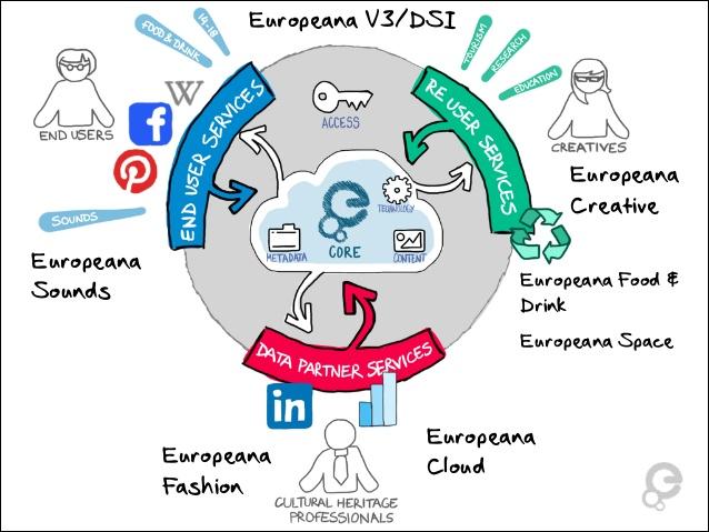 Europeana 4 publishing-framework & aggregator