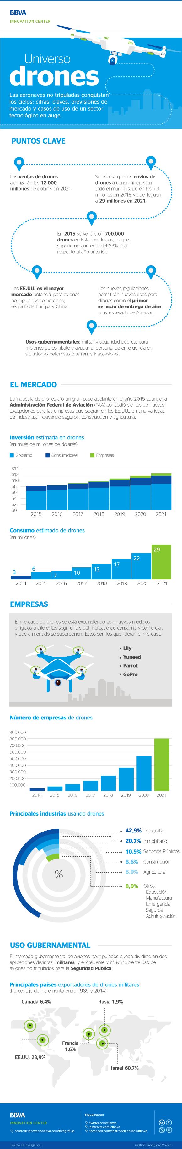 cibbva-infografia-universo-drones