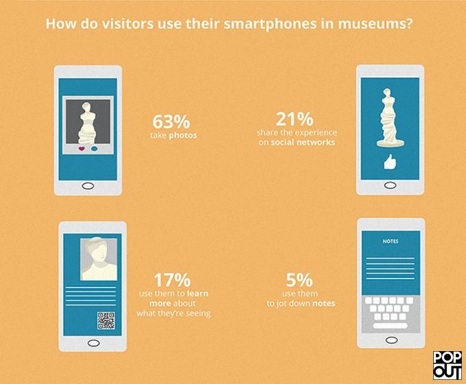 infografia museos 2.0