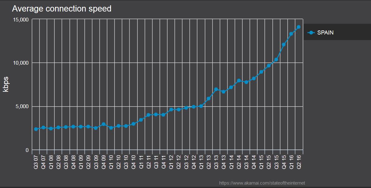velocidad-internet-espana
