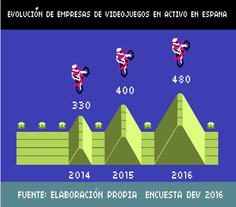 industria videojuegos en España