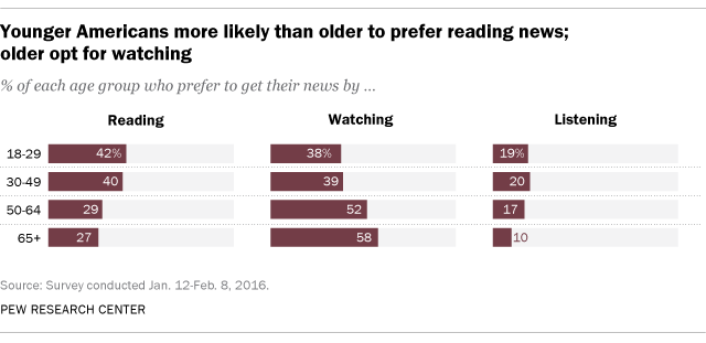 lectura pew research center
