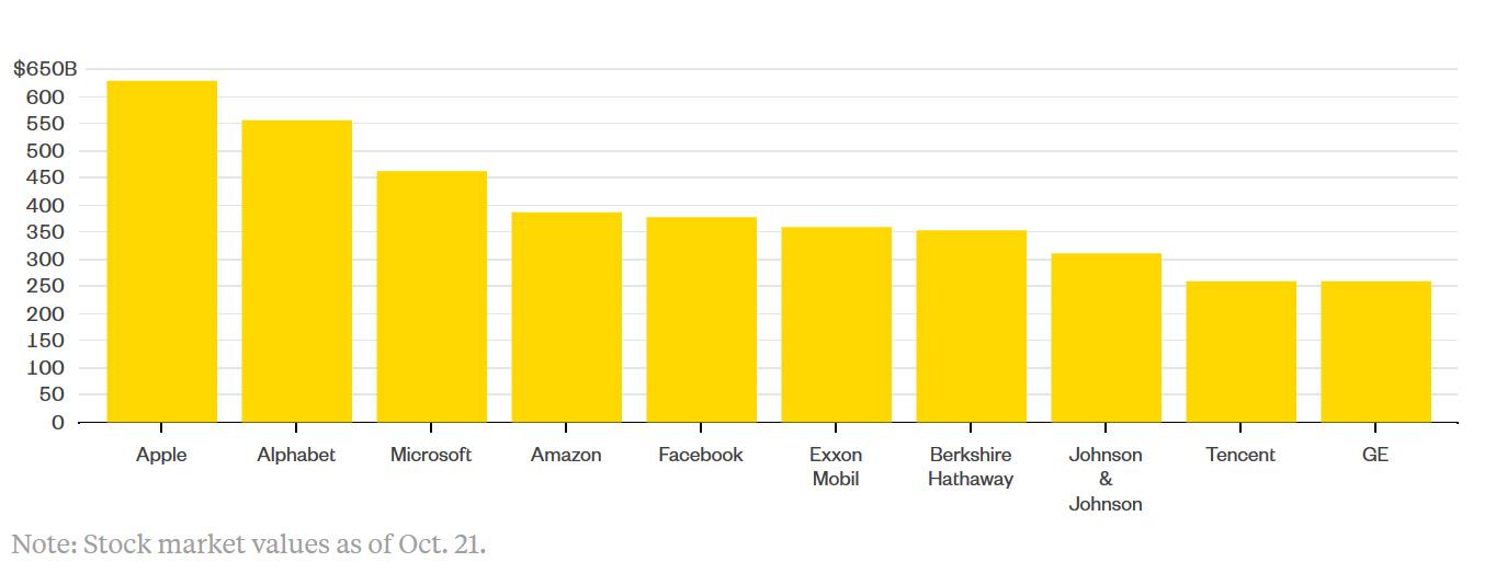 6 de las 10 empresas más importantes del mundo son tecnológicas y ninguna se dedica a la producción de contenidos