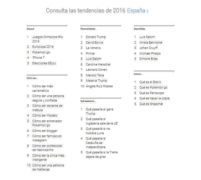 Consultas Google 2016
