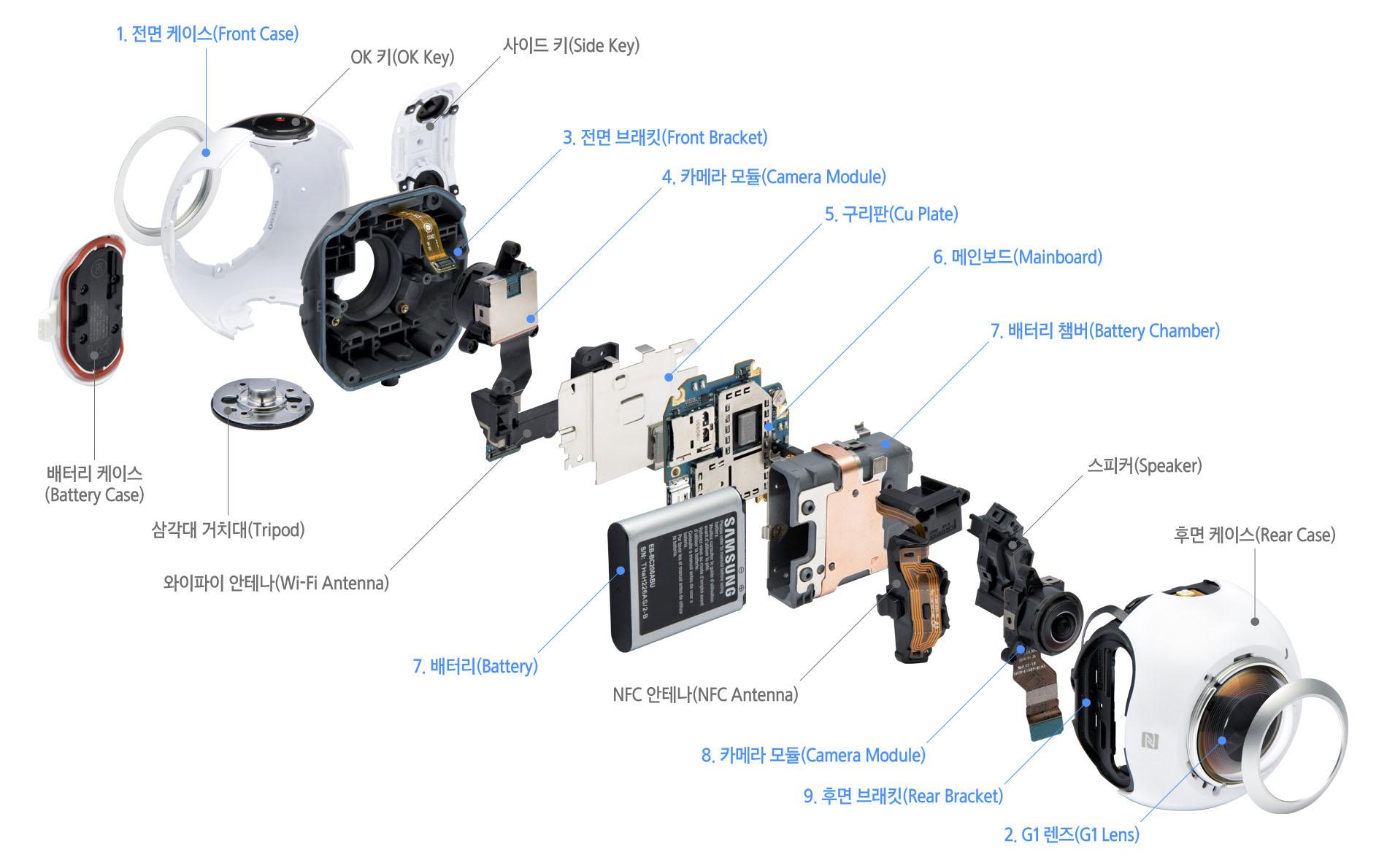 En este despiece de la cámara Gear 360 de Samsung se ven los componentes esenciales de un dispositivo de este tipo.